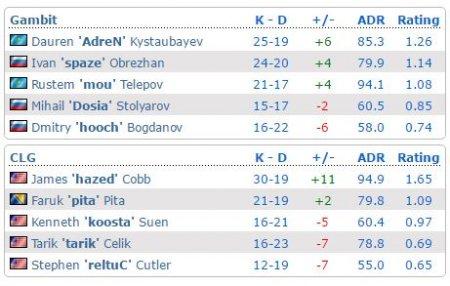 Astralis и Gambit выигрывают свои матчи в Кельне.