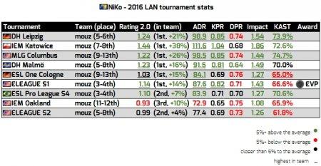 Toп-20 игроков 2016: NiKo (11)