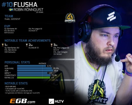 Toп-20 игроков 2016: flusha (10)