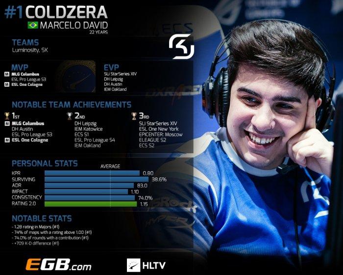 Toп-20 игроков 2016: coldzera (1)